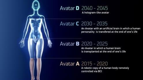 """Initiative 2045 travaille sur """"l'immortalité"""""""