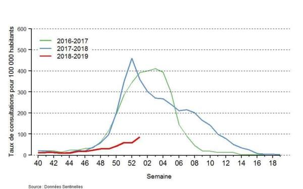 Comparaison de l'évolution des épidémies de grippe sur les trois derniers hivers