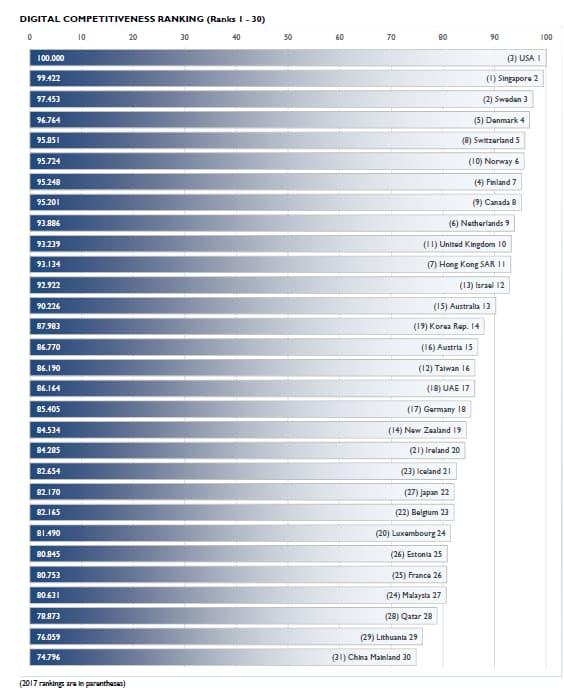 La France, 26e en termes de compétitivité dans le numérique