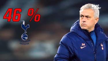 Tottenham : Après 50 matches en championnat, Mourinho affiche son pire bilan en carrière