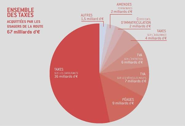Les taxes sur les carburants représentent plus de la moitié des recettes fiscales générées par les automobilistes en France