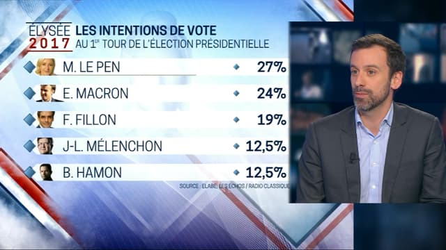 Marine Le Pen et Emmanuel Macron se détachent au premier tour
