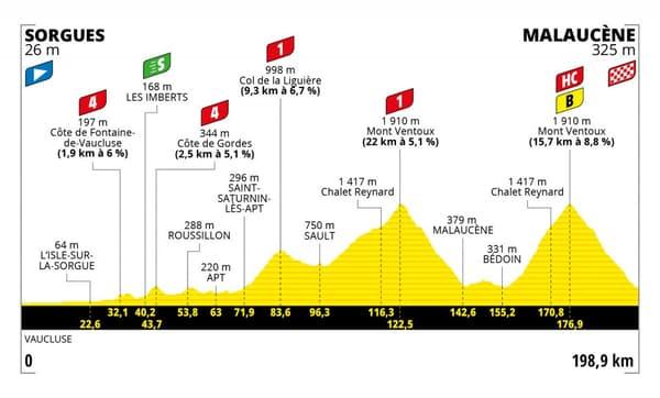 Le parcours de la 11e étape du Tour de France