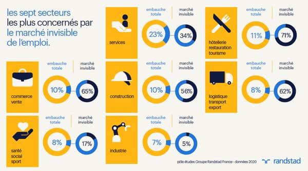 Etude Randstad SmartData sur le marché de l'emploi