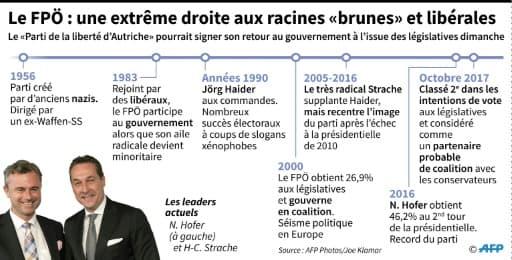 """Le FPÖ : une extrême droite aux racines """"brunes"""" et libérales"""