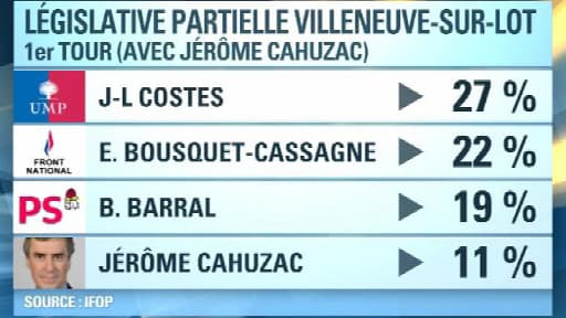 Jérôme Cahuzac ferait 11% au premier tour de la législative partielle à Villeneuve-sur-Lot selon un sondage commandé par le PS