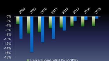 Le fonds d'investissement Greenlight Capital conseille d'investir dans les banques grecques et de vendre de la dette française.