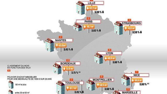Le pouvoir d'achat immobilier en baisse dans 6 villes