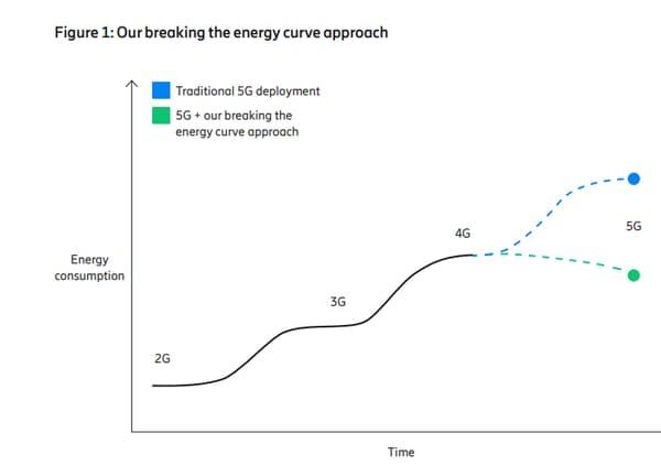 La dépense énergétique de la 5G sans mise en veille, ou avec.