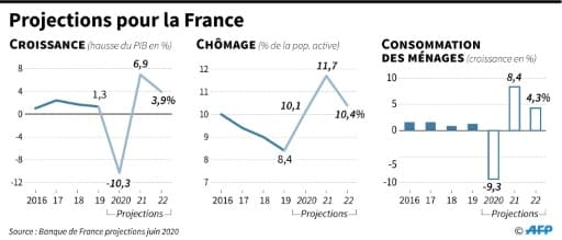 Projections pour la France