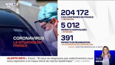Coronavirus: 1397 nouveaux cas confirmés en 24h en France
