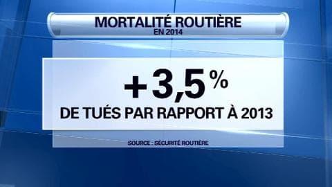 En 2014, la mortalité routière repart à la hausse