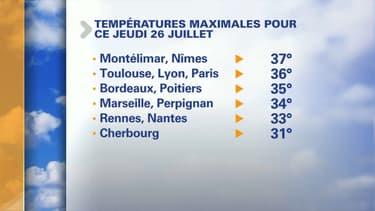 Vous avez eu chaud ces derniers jours? Ça ne devrait pas s'améliorer d'ici la fin de la semaine.