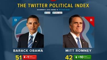 """Le """"baromètre politique de Twitter"""" permet de mesurer en temps réel la popularité des deux candidats dans les tweets échangés à travers le monde."""