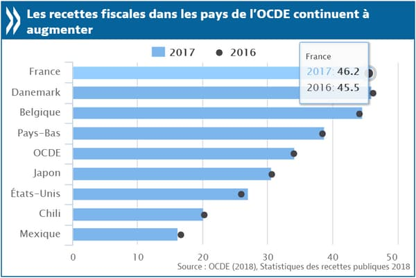 Recettes fiscales dans le PIB OCDE.png