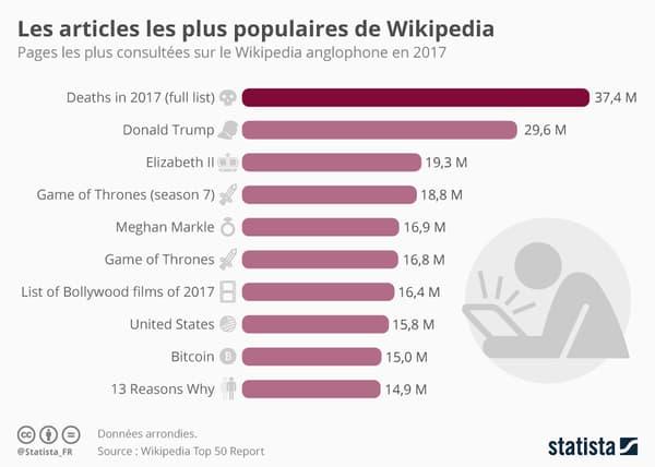 Top 10 des pages les plus consultées sur le Wikipédia anglophone en 2017
