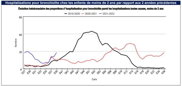 Hospitalisations pour bronchiolite chez les enfants de moins de 2 ans par rapport aux 2 années précédentes