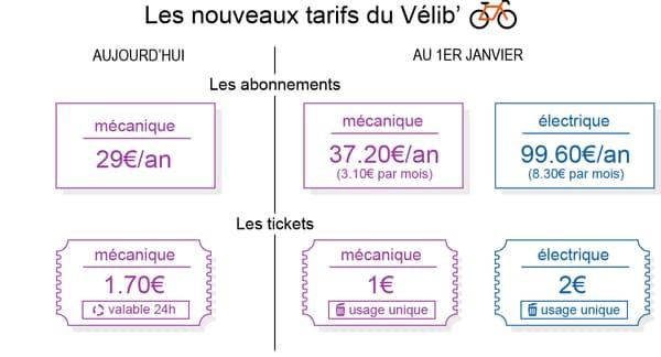 Les nouveaux tarifs du Vélib'.