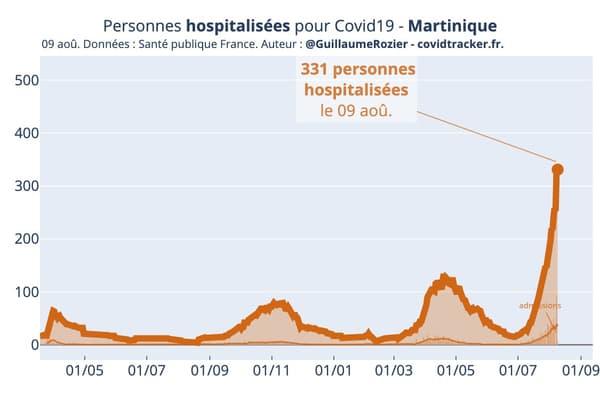Le nombre de personnes hospitalisées en Martinique pour une infection à Covid-19 selon Santé Publique France.