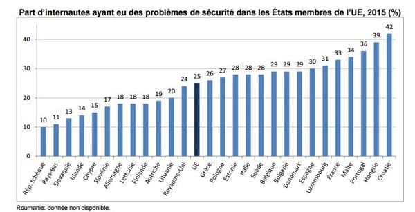 Part d'internautes ayant eu des problèmes de sécurité dans les États membres de l'UE, 2015 (%)