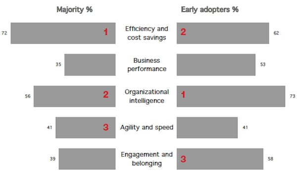 Quelles motivations stratégiques poussent les entreprises à s'éintéresser à l'environnement numérique de leurs collaborateurs