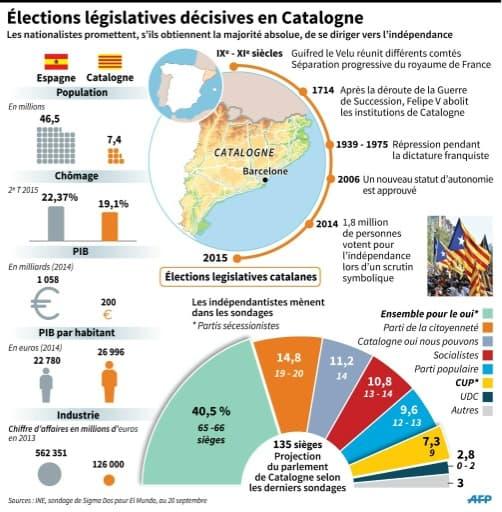 Élections législatives décisives en Catalogne