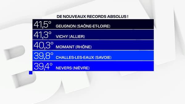 De nouveaux records absolus de température ont été enregistrés en France ce vendredi.