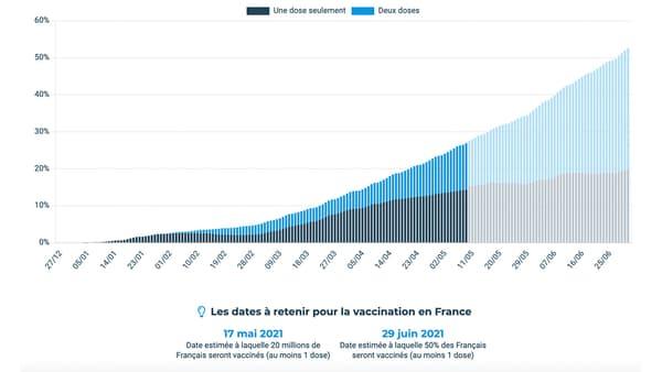Chiffres de vaccination et projections de Doctolib, au 12 mai 2021