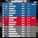 NBA : Le carton des Warriors, les classements et résultats (5 février 10h)