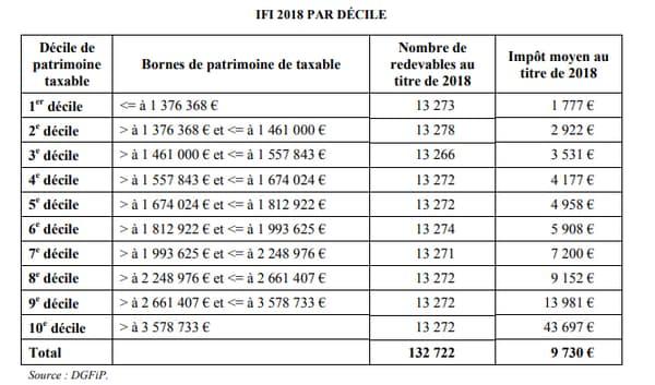 Répartition de l'IFI par décile