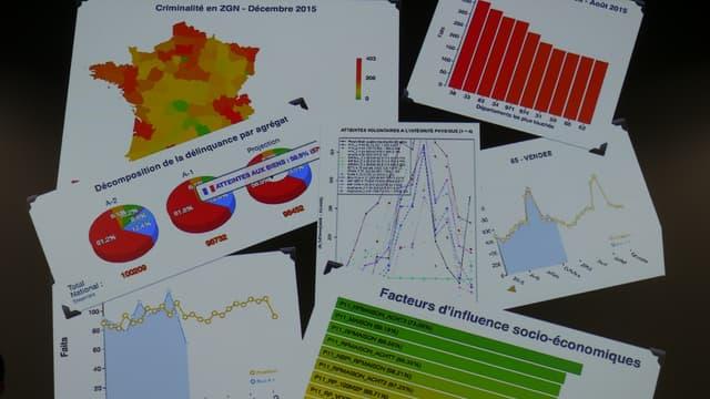 Exemples d'analyses statistiques et prédictives réalisées par la Gendarmerie nationale