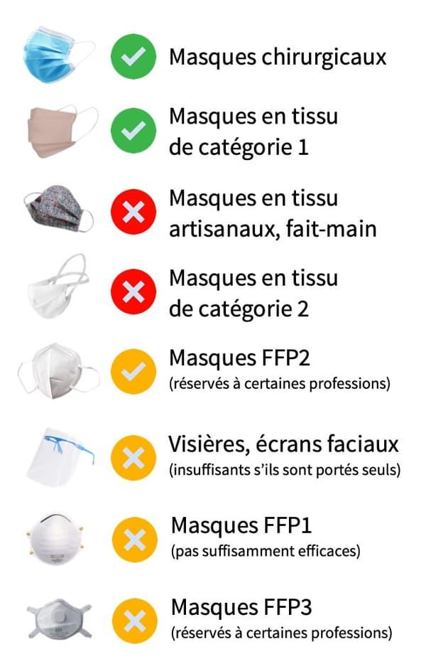 Quels masques faut-il porter?