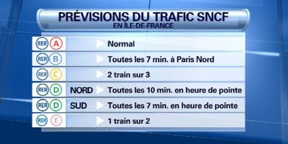 Les prévisions du trafic SNCF jeudi en Ile-de-France.