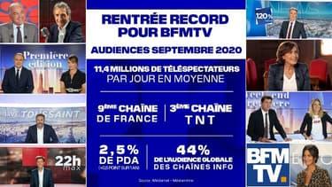 Rentrée record pour BFMTV en septembre 2020