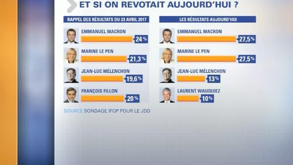 Le quatuor de tête au premier tour d'une élection présidentielle qui se tiendrait aujourd'hui, Laurent Wauquiez remplaçant François Fillon pour le parti Les Républicains.