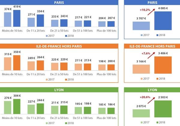 Honoraires de base par lot principal (en euros TTC/an)