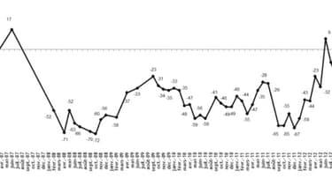 Le moral économique des Français est encore en baisse en septembre.