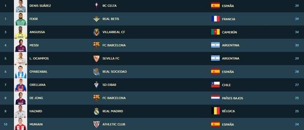 Le top 10 des joueurs ayant réussi le plus de dribbles en Liga