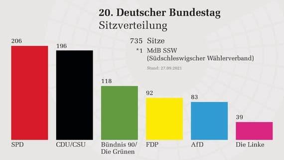 Résultats des élections législatives allemandes lundi 27 septembre 2021