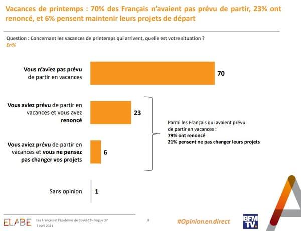 Parmi les Français qui avaient pour projet de partir en vacances au printemps, un sur cinq compte le maintenir