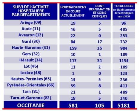 Chiffres des hospitalisations et réanimations pour cas de Covid-19 dans la région Occitanie au 8 octobre 2021