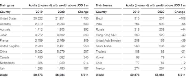 Più di 50.000 persone sono diventate milionarie nel 2020 in tutto il mondo.
