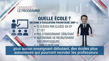 ZEP, recrutement d'enseignants, rythme scolaire… Ce que veulent Macron et Le Pen pour l'école