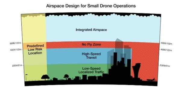 Le partage du ciel envisagé par Amazon pour ses drones de livraison.