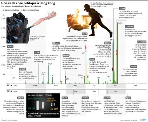 Un an de crise politique à Hong Kong