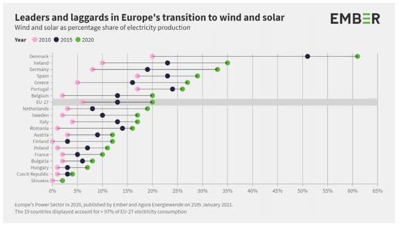 energies-renouvelables-en-Europe