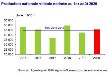 La récolte viticole 2020 serait supérieure de 6 à 8 % à celle de 2019. Sans être aussi élevée que celle de 2018.
