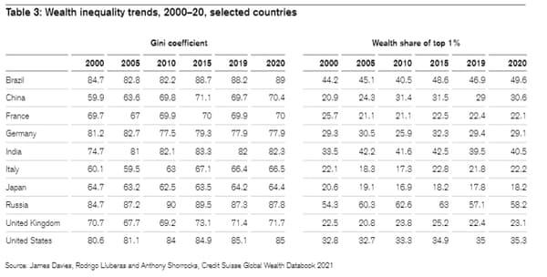 La ricchezza dell'1% non è aumentata in Francia.