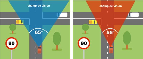 A 80km/h, le conducteur dispose d'un champ de vision plus important.