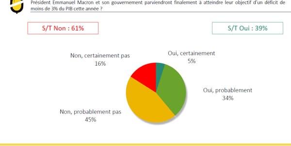 61% des Français pensent que Macron ne parviendra pas à réduire le déficit sous la barre des 3%.